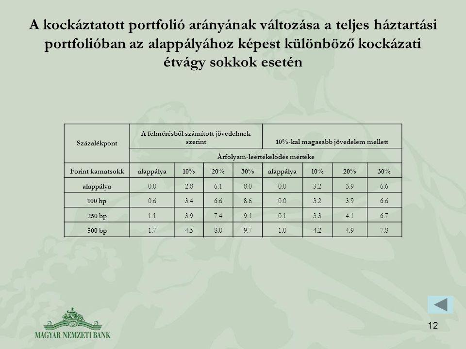 12 A kockáztatott portfolió arányának változása a teljes háztartási portfolióban az alappályához képest különböző kockázati étvágy sokkok esetén Százalékpont A felmérésből számított jövedelmek szerint10%-kal magasabb jövedelem mellett Árfolyam-leértékelődés mértéke Forint kamatsokkalappálya10%20%30%alappálya10%20%30% alappálya0.02.86.18.00.03.23.96.6 100 bp0.63.46.68.60.03.23.96.6 250 bp1.13.97.49.10.13.34.16.7 500 bp1.74.58.09.71.04.24.97.8