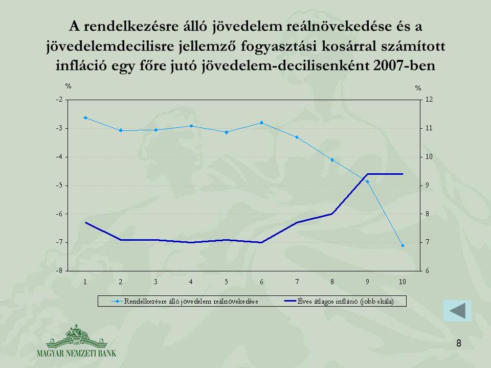 8 A rendelkezésre álló jövedelem reálnövekedése és a jövedelemdecilisre jellemző fogyasztási kosárral számított infláció egy főre jutó jövedelem-decilisenként 2007-ben