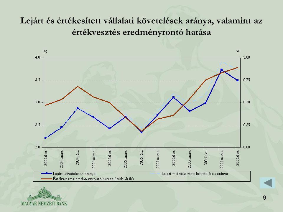9 Lejárt és értékesített vállalati követelések aránya, valamint az értékvesztés eredményrontó hatása