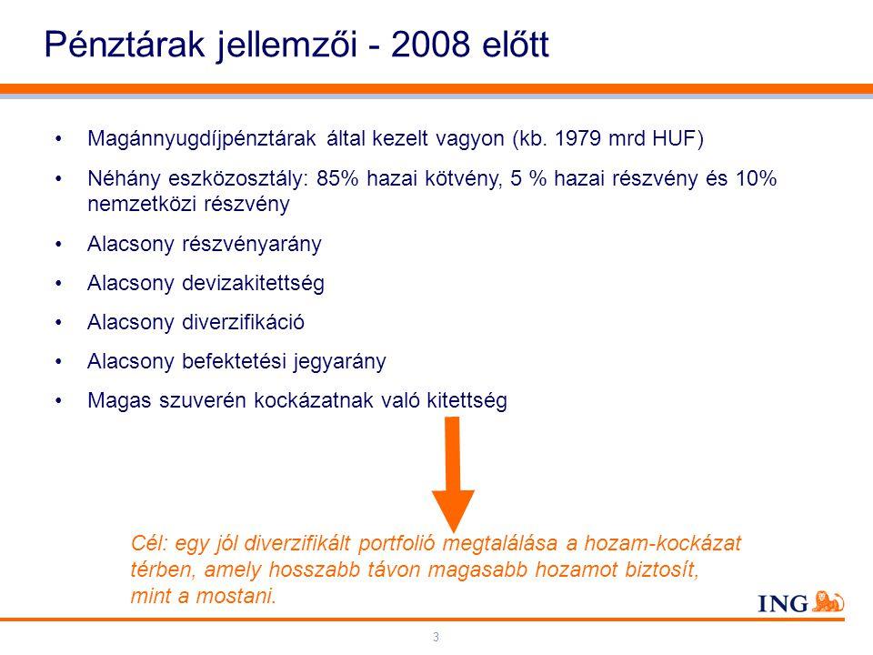Do not put content on the brand signature area Orange RGB= 255,102,000 Light blue RGB= 180,195,225 Dark blue RGB= 000,000,102 Grey RGB= 150,150,150 ING colour balance Guideline www.ing-presentations.intranet 3 Pénztárak jellemzői - 2008 előtt Magánnyugdíjpénztárak által kezelt vagyon (kb.