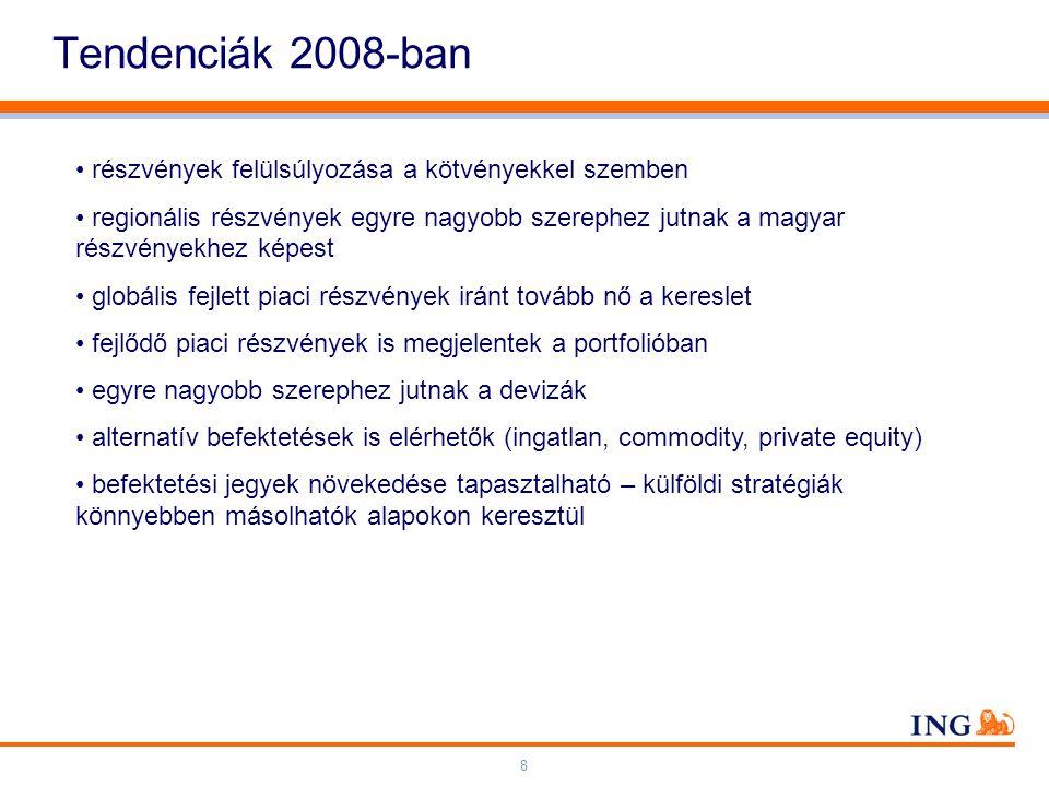 Do not put content on the brand signature area Orange RGB= 255,102,000 Light blue RGB= 180,195,225 Dark blue RGB= 000,000,102 Grey RGB= 150,150,150 ING colour balance Guideline www.ing-presentations.intranet 8 Tendenciák 2008-ban részvények felülsúlyozása a kötvényekkel szemben regionális részvények egyre nagyobb szerephez jutnak a magyar részvényekhez képest globális fejlett piaci részvények iránt tovább nő a kereslet fejlődő piaci részvények is megjelentek a portfolióban egyre nagyobb szerephez jutnak a devizák alternatív befektetések is elérhetők (ingatlan, commodity, private equity) befektetési jegyek növekedése tapasztalható – külföldi stratégiák könnyebben másolhatók alapokon keresztül
