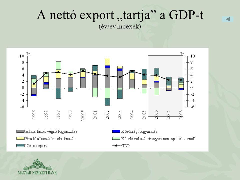 """A nettó export """"tartja a GDP-t (év/év indexek)"""