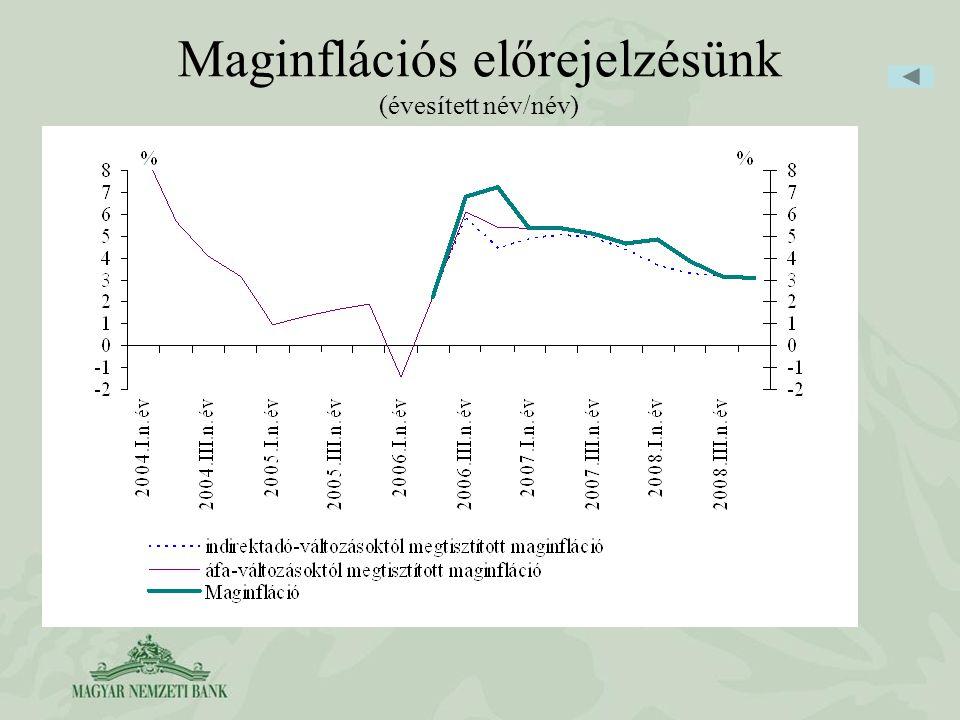 Maginflációs előrejelzésünk (évesített név/név)