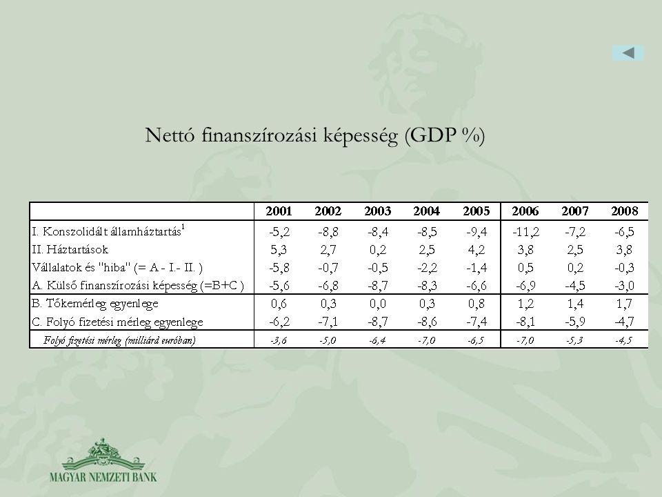 Nettó finanszírozási képesség (GDP %)