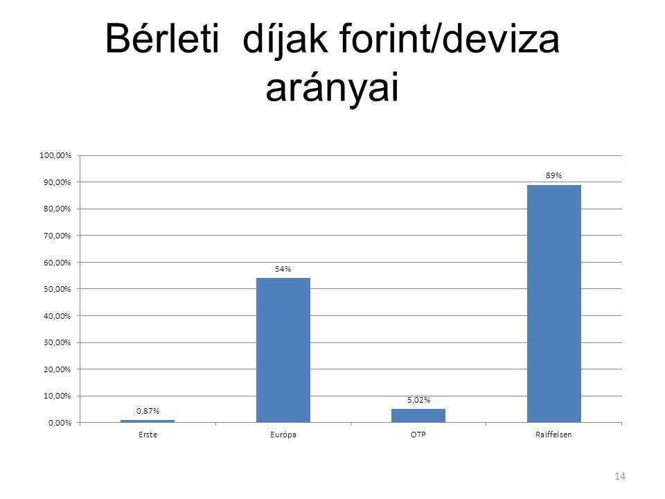Bérleti díjak forint/deviza arányai 14