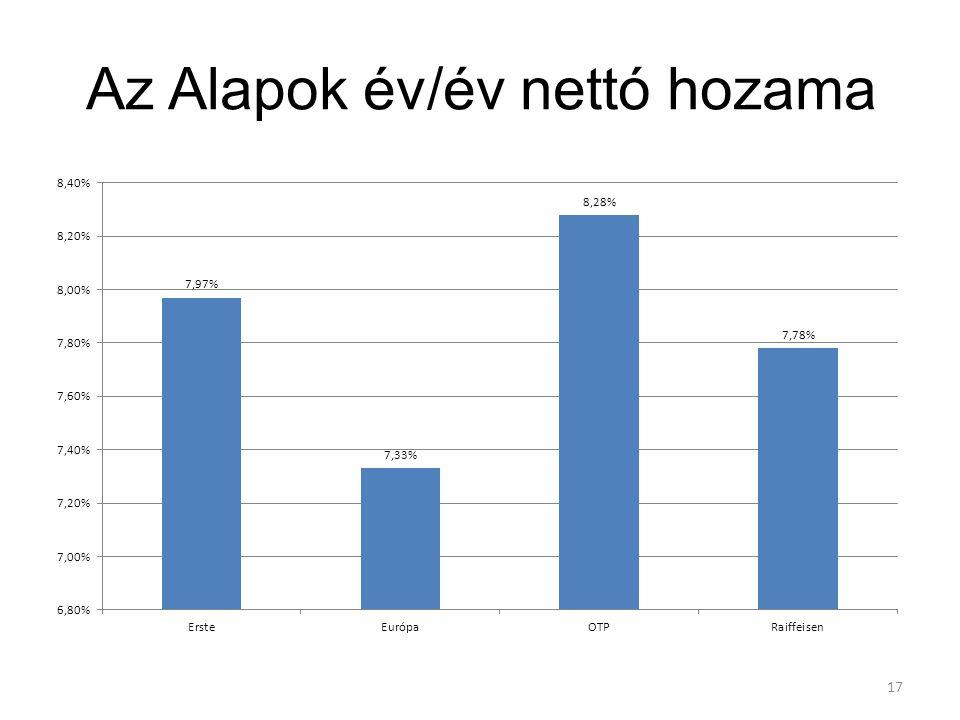 Az Alapok év/év nettó hozama 17
