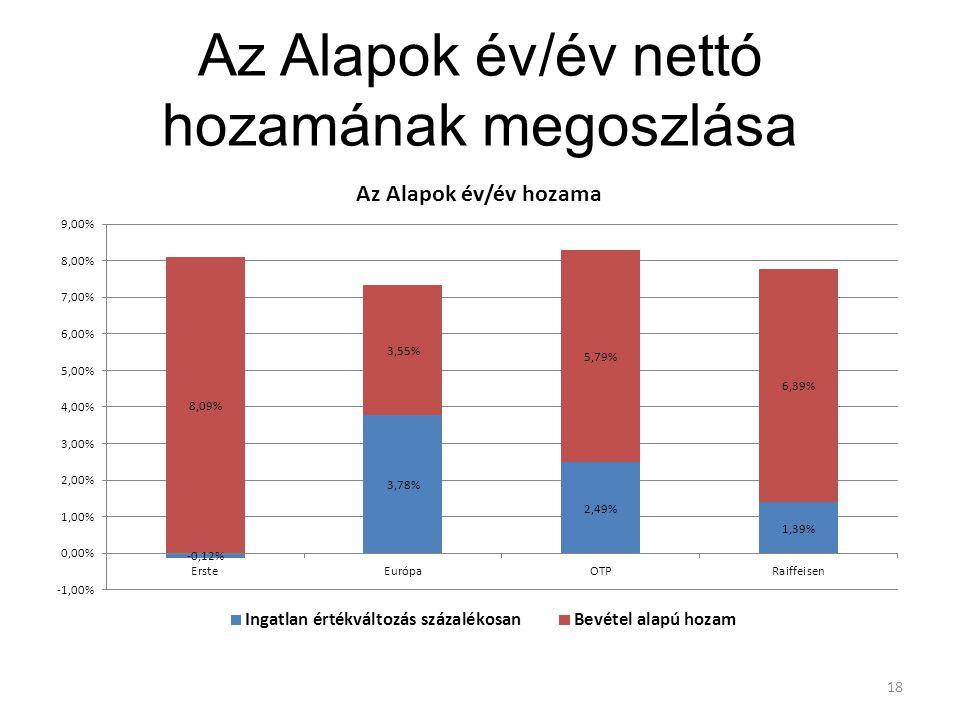 Az Alapok év/év nettó hozamának megoszlása 18
