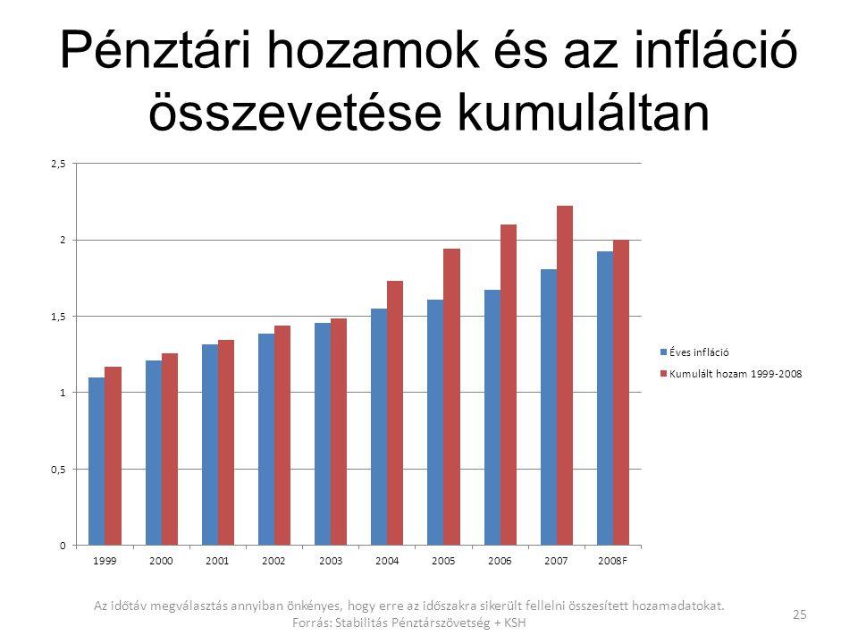 Pénztári hozamok és az infláció összevetése kumuláltan 25 Az időtáv megválasztás annyiban önkényes, hogy erre az időszakra sikerült fellelni összesíte