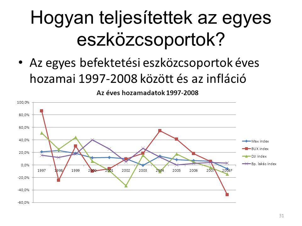 Hogyan teljesítettek az egyes eszközcsoportok? Az egyes befektetési eszközcsoportok éves hozamai 1997-2008 között és az infláció 31