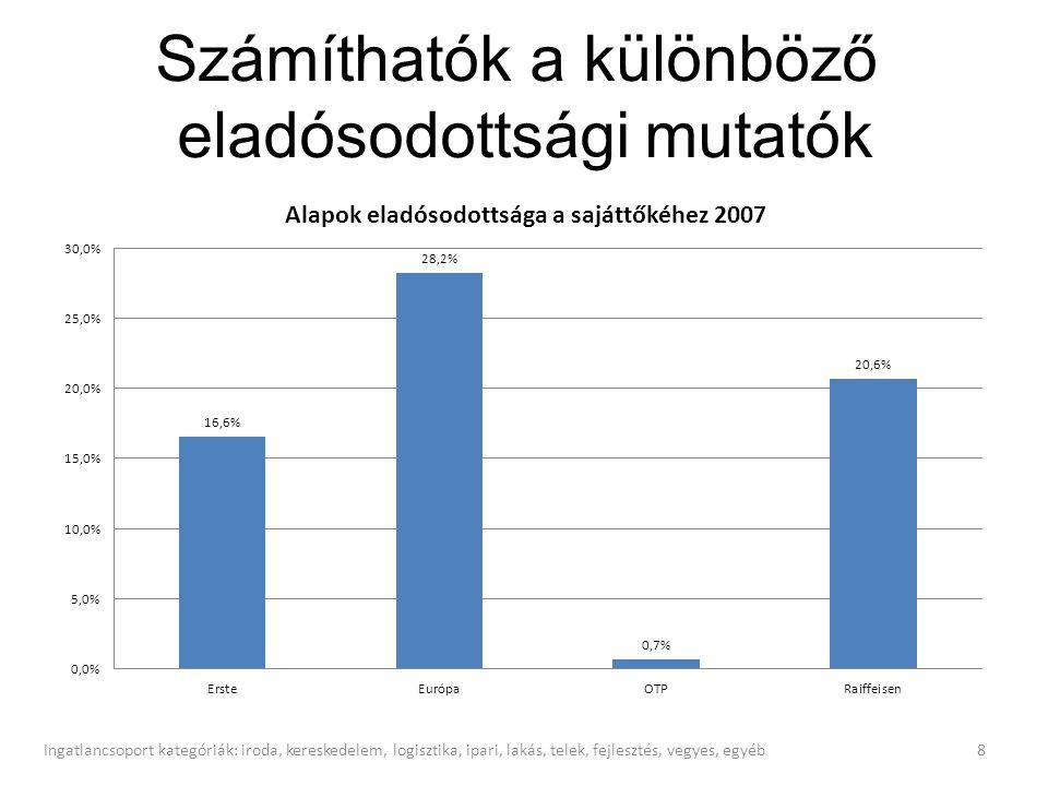 Az alapok kötvény állományának átlagos lejárati ideje (hónap) 9