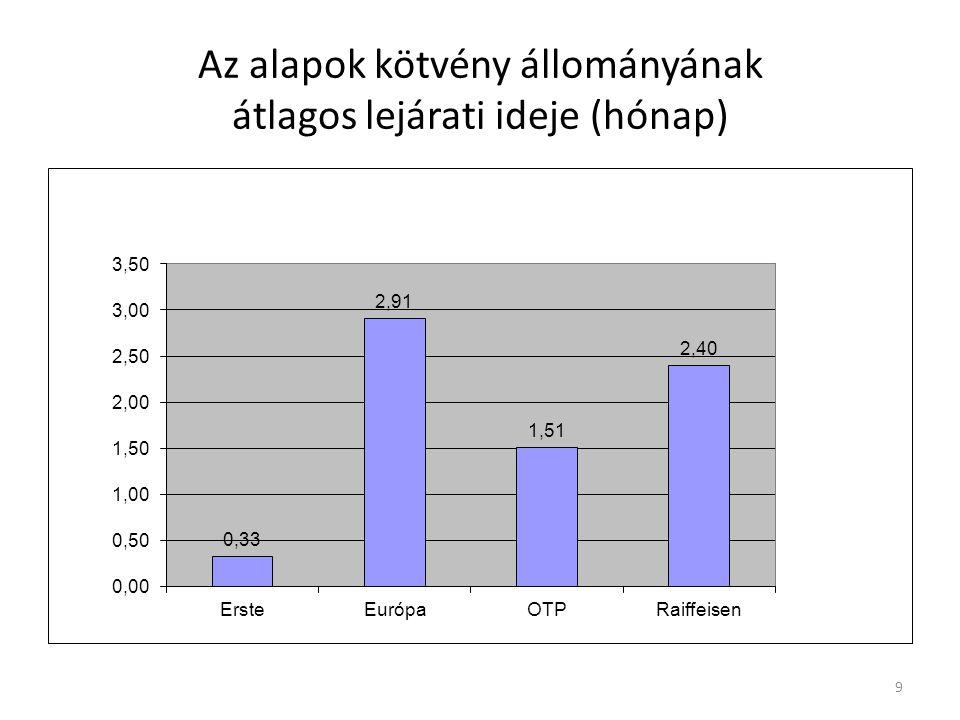Az Alapok ingatlan állományának változása év/év alapon 10