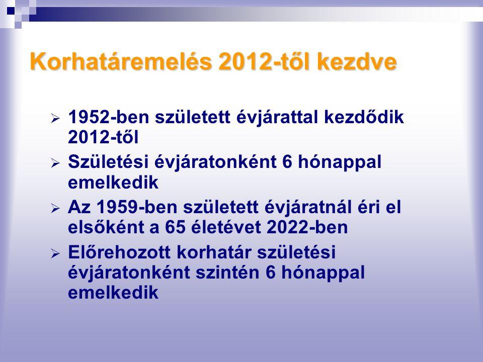 Korhatáremelés 2012-től kezdve  1952-ben született évjárattal kezdődik 2012-től  Születési évjáratonként 6 hónappal emelkedik  Az 1959-ben született évjáratnál éri el elsőként a 65 életévet 2022-ben  Előrehozott korhatár születési évjáratonként szintén 6 hónappal emelkedik