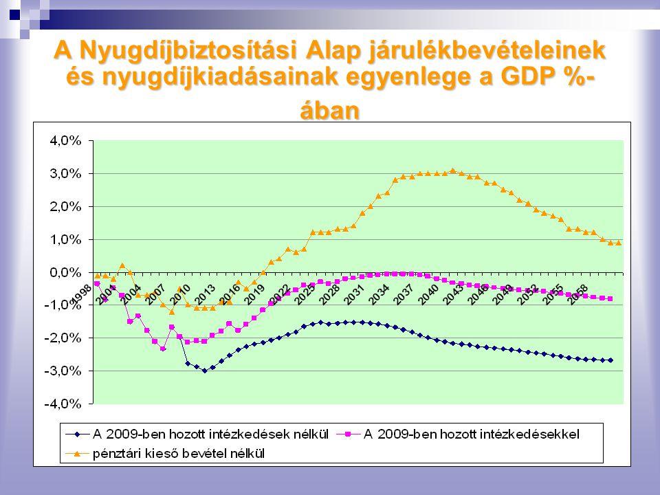 A Nyugdíjbiztosítási Alap járulékbevételeinek és nyugdíjkiadásainak egyenlege a GDP %- ában
