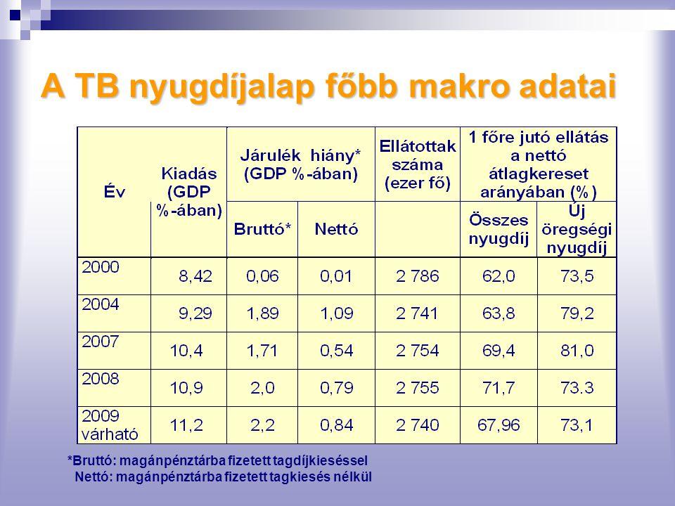 A TB nyugdíjalap főbb makro adatai *Bruttó: magánpénztárba fizetett tagdíjkieséssel Nettó: magánpénztárba fizetett tagkiesés nélkül