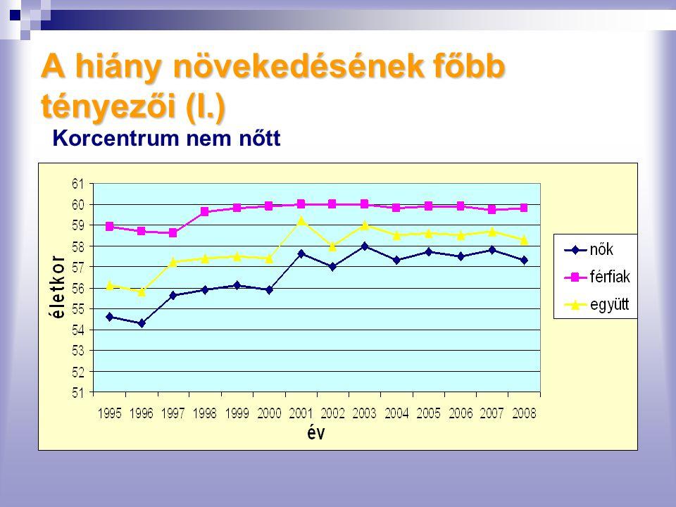 A hiány növekedésének főbb tényezői (I.) Korcentrum nem nőtt