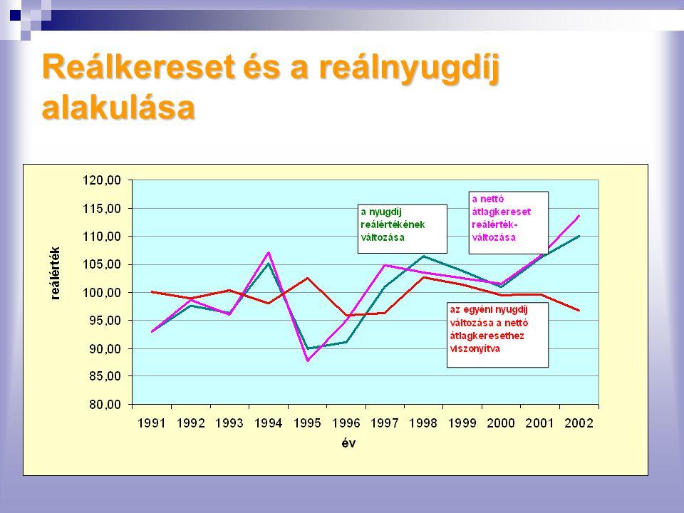 Reálkereset és a reálnyugdíj alakulása