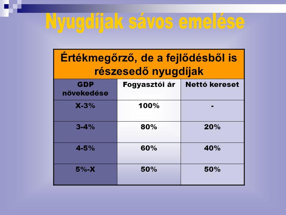 Értékmegőrző, de a fejlődésből is részesedő nyugdíjak GDP növekedése Fogyasztói árNettó kereset X-3%100%- 3-4%80%20% 4-5%60%40% 5%-X50%
