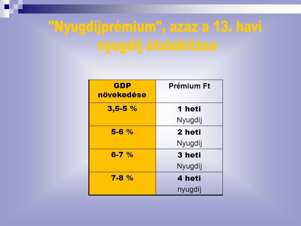 GDP növekedése Prémium Ft 3,5-5 %1 heti Nyugdíj 5-6 %2 heti Nyugdíj 6-7 %3 heti Nyugdíj 7-8 %4 heti nyugdíj