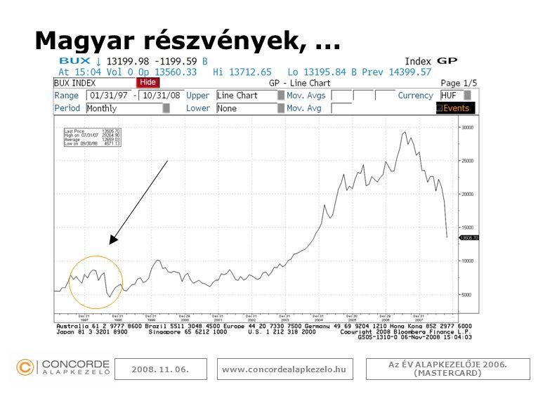 Az ÉV ALAPKEZELŐJE 2006. (MASTERCARD) www.concordealapkezelo.hu2008. 11. 06. Magyar részvények,...