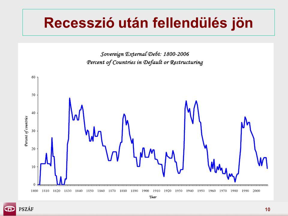 10 Recesszió után fellendülés jön