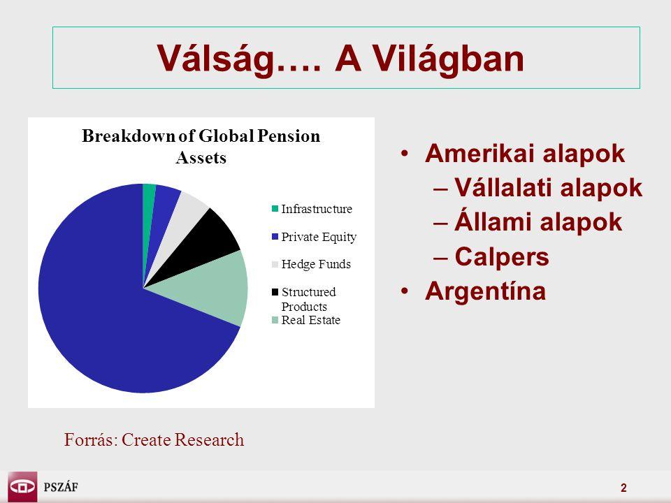 2 Válság…. A Világban Amerikai alapok –Vállalati alapok –Állami alapok –Calpers Argentína Forrás: Create Research