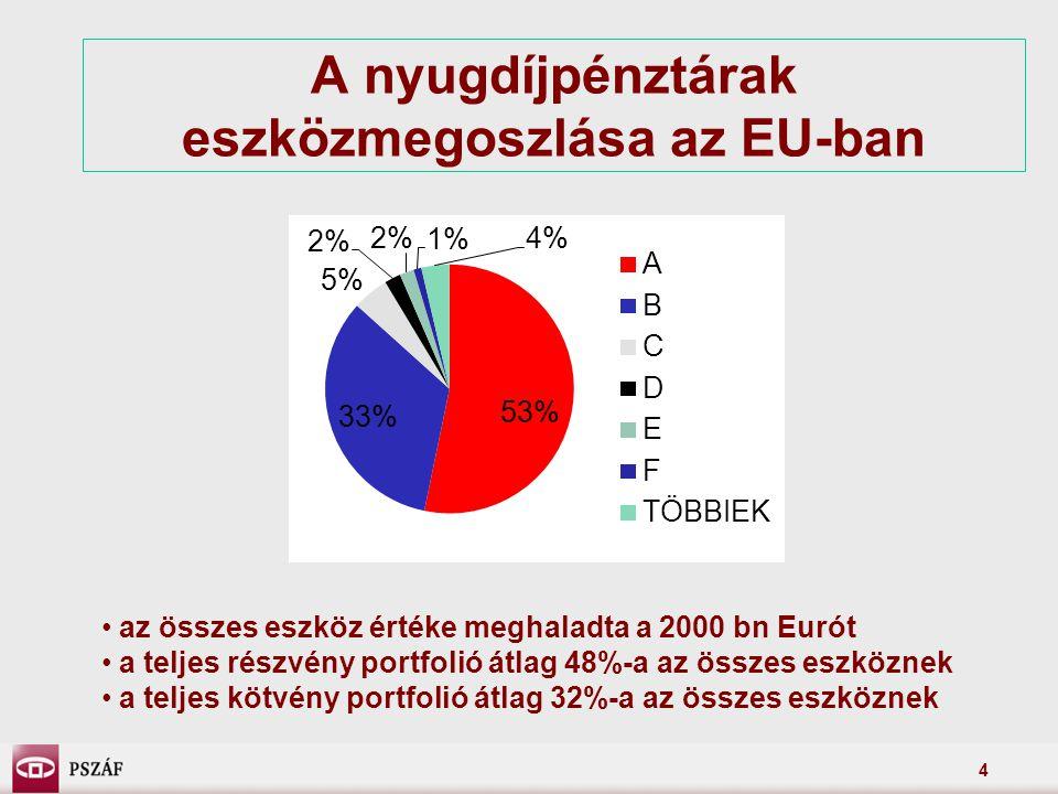 4 A nyugdíjpénztárak eszközmegoszlása az EU-ban az összes eszköz értéke meghaladta a 2000 bn Eurót a teljes részvény portfolió átlag 48%-a az összes eszköznek a teljes kötvény portfolió átlag 32%-a az összes eszköznek