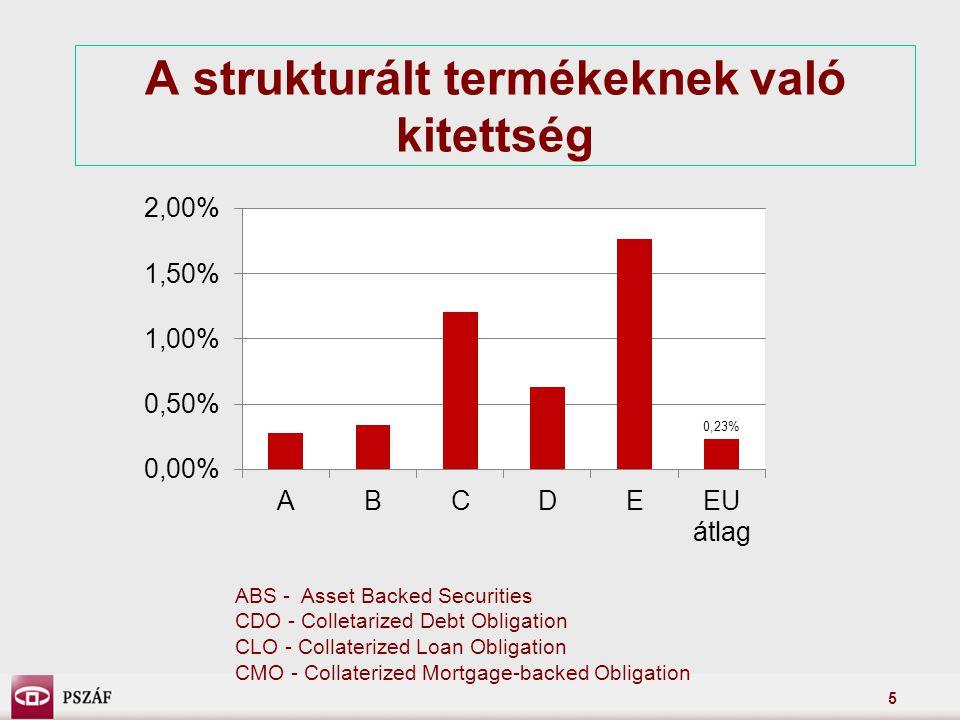 6 Kitettségek EU szinten Lehman Brothers által kibocsátott kötelezettségvállalások: 0,12% Az AIG által kibocsátott kötelezettségvállalások: 0,04% Bankszektor által kibocsátott kötelezettségvállalások: 13,6% Bankszektor részvényeinek való kitettség: 0,8%