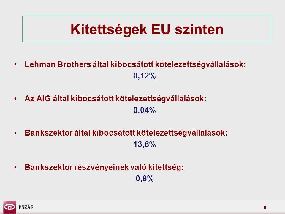 6 Kitettségek EU szinten Lehman Brothers által kibocsátott kötelezettségvállalások: 0,12% Az AIG által kibocsátott kötelezettségvállalások: 0,04% Bank