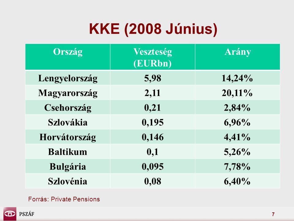 7 KKE (2008 Június) OrszágVeszteség (EURbn) Arány Lengyelország5,9814,24% Magyarország2,1120,11% Csehország0,212,84% Szlovákia0,1956,96% Horvátország0,1464,41% Baltikum0,15,26% Bulgária0,0957,78% Szlovénia0,086,40% Forrás: Private Pensions