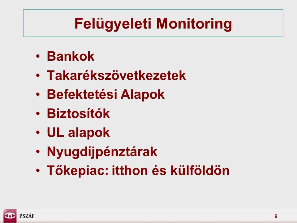 9 Felügyeleti Monitoring Bankok Takarékszövetkezetek Befektetési Alapok Biztosítók UL alapok Nyugdíjpénztárak Tőkepiac: itthon és külföldön