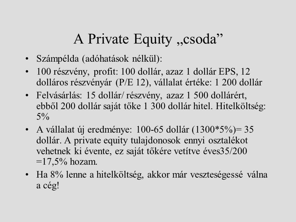 """A Private Equity """"csoda"""" Számpélda (adóhatások nélkül): 100 részvény, profit: 100 dollár, azaz 1 dollár EPS, 12 dolláros részvényár (P/E 12), vállalat"""