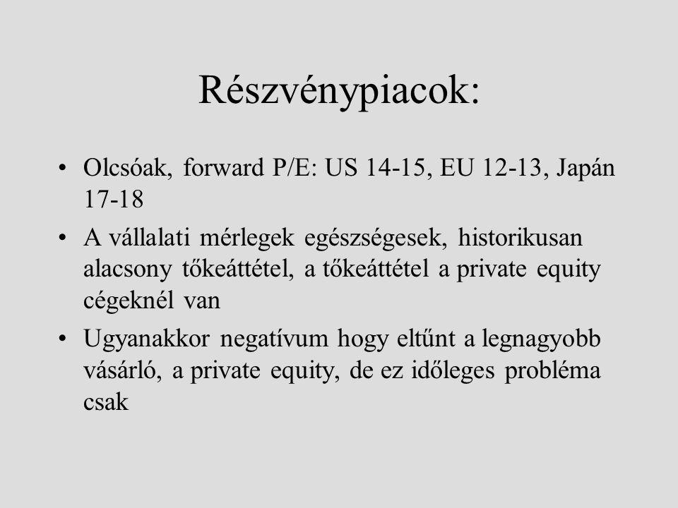 CEE részvénypiacok Túlpozícionáltság, számos országban túl magas árazás (Csehország, lengyel bankok, Románia) Éveken át 30% körüli hozamok: egyértelműen fenntarthatatlan Hazai árazás kedvező, de nincs nagy növekedés Sérülékeny makrohelyzet: Románia, esetleg Magyarország is!