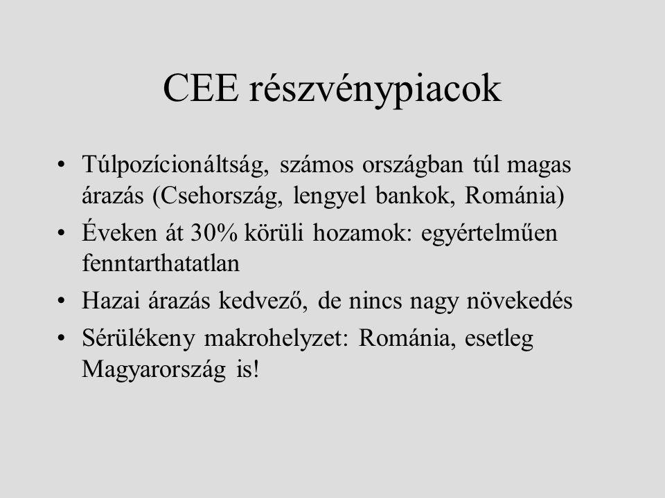 CEE részvénypiacok Túlpozícionáltság, számos országban túl magas árazás (Csehország, lengyel bankok, Románia) Éveken át 30% körüli hozamok: egyértelmű