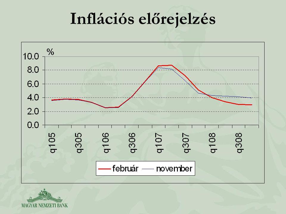 Inflációs előrejelzés