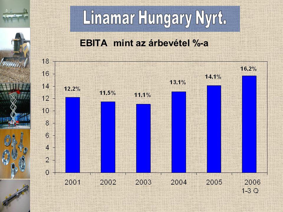EBITA mint az árbevétel %-a