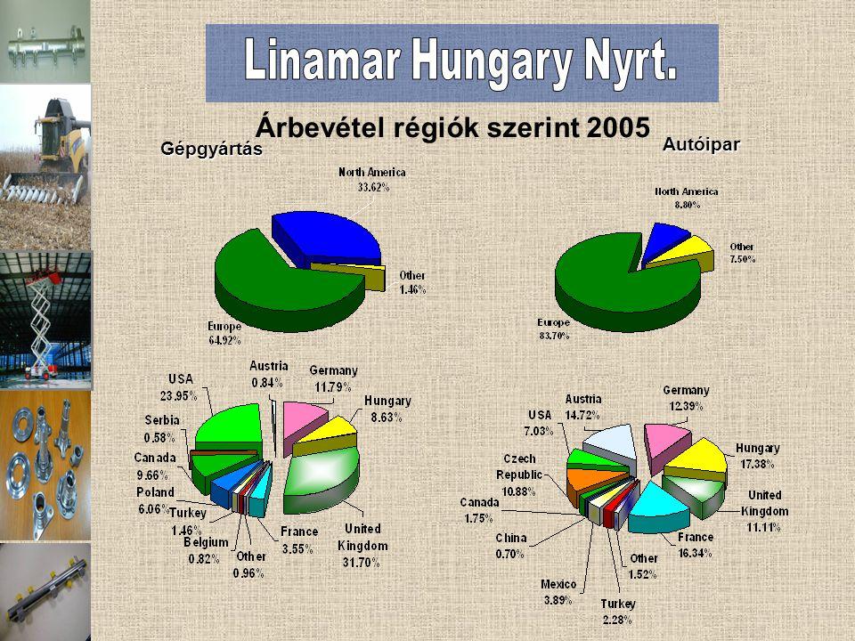 Autóipar Árbevétel régiók szerint 2005 Gépgyártás