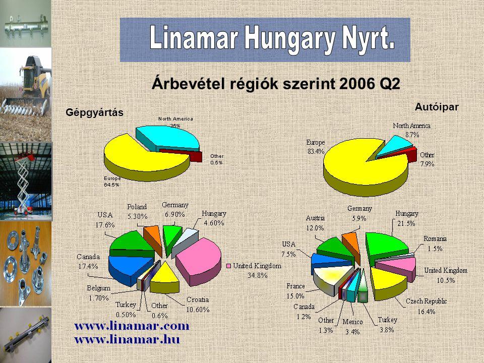 Gépgyártás Autóipar Árbevétel régiók szerint 2006 Q2