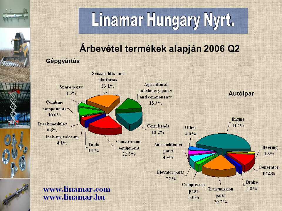 Autóipar Gépgyártás Árbevétel termékek alapján 2006 Q2