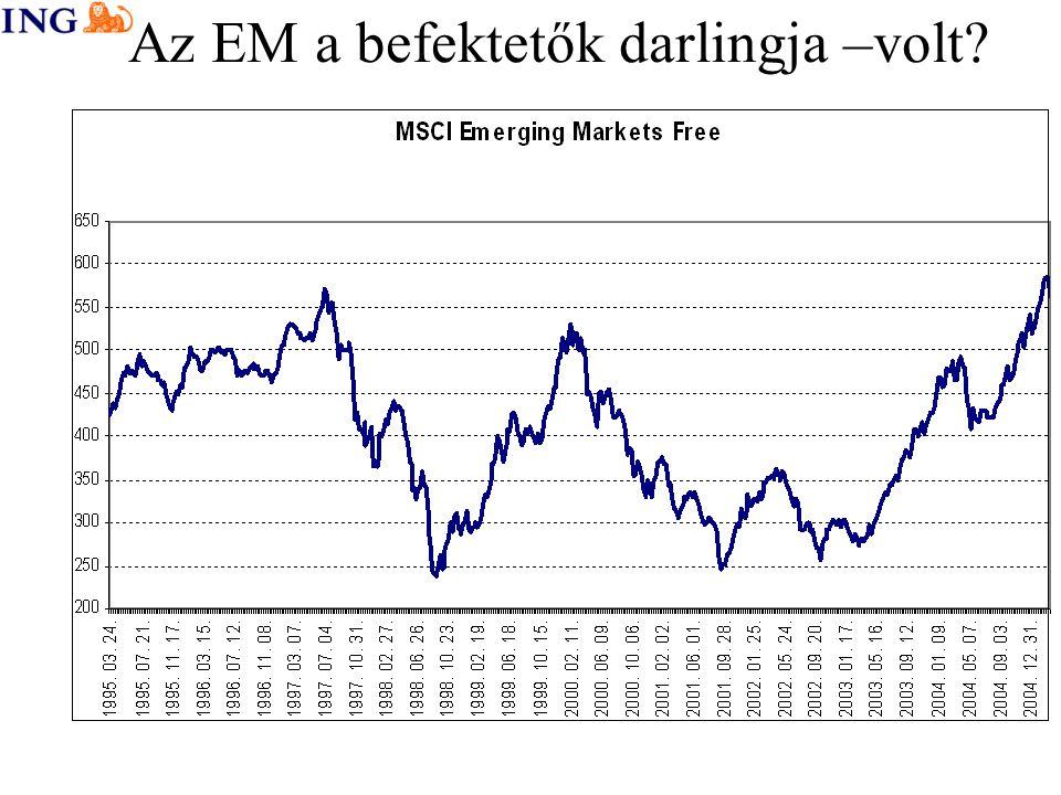 Az EM a befektetők darlingja –volt