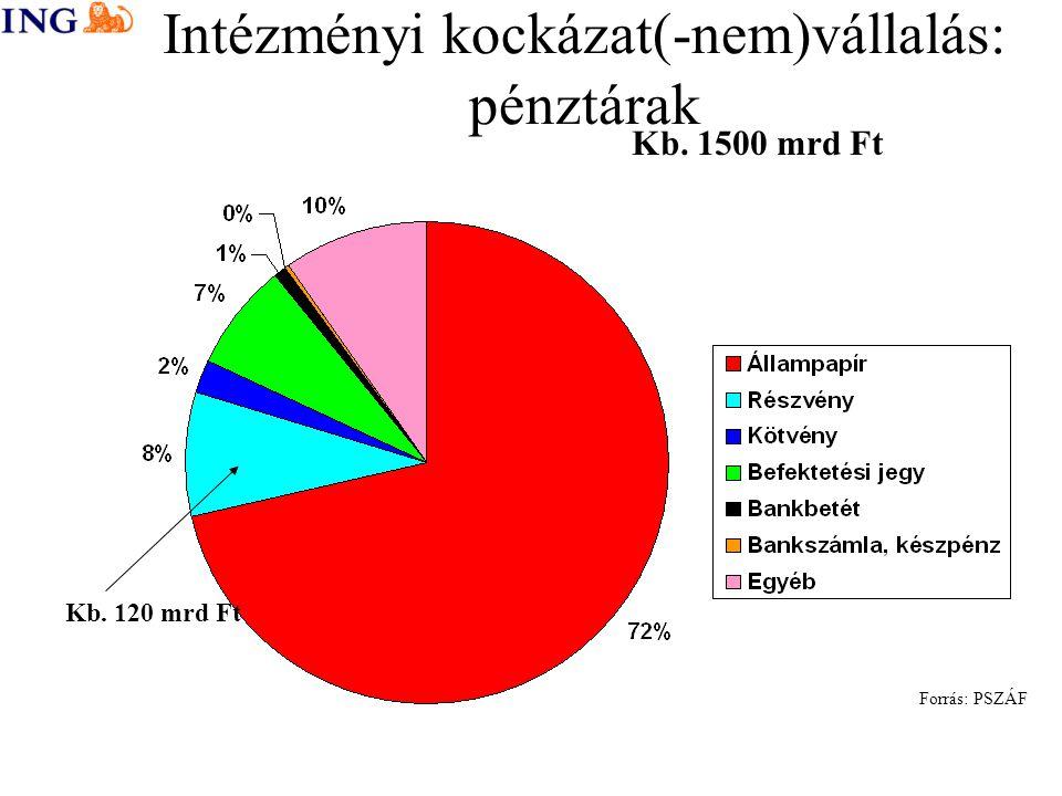 Intézményi kockázat(-nem)vállalás: pénztárak Kb. 1500 mrd Ft Kb. 120 mrd Ft Forrás: PSZÁF