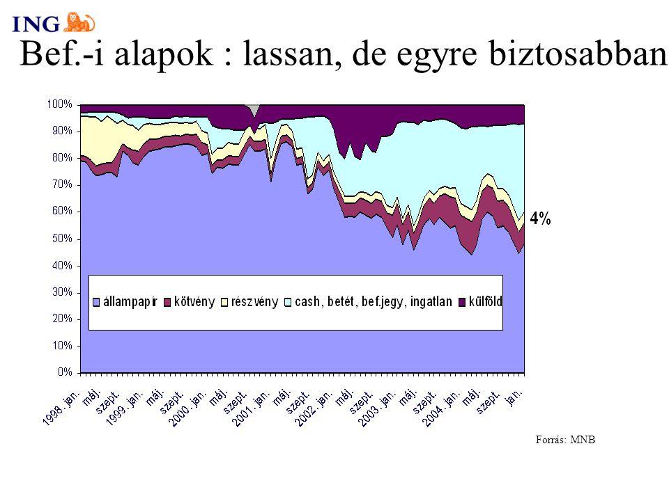 Bef.-i alapok : lassan, de egyre biztosabban Forrás: MNB