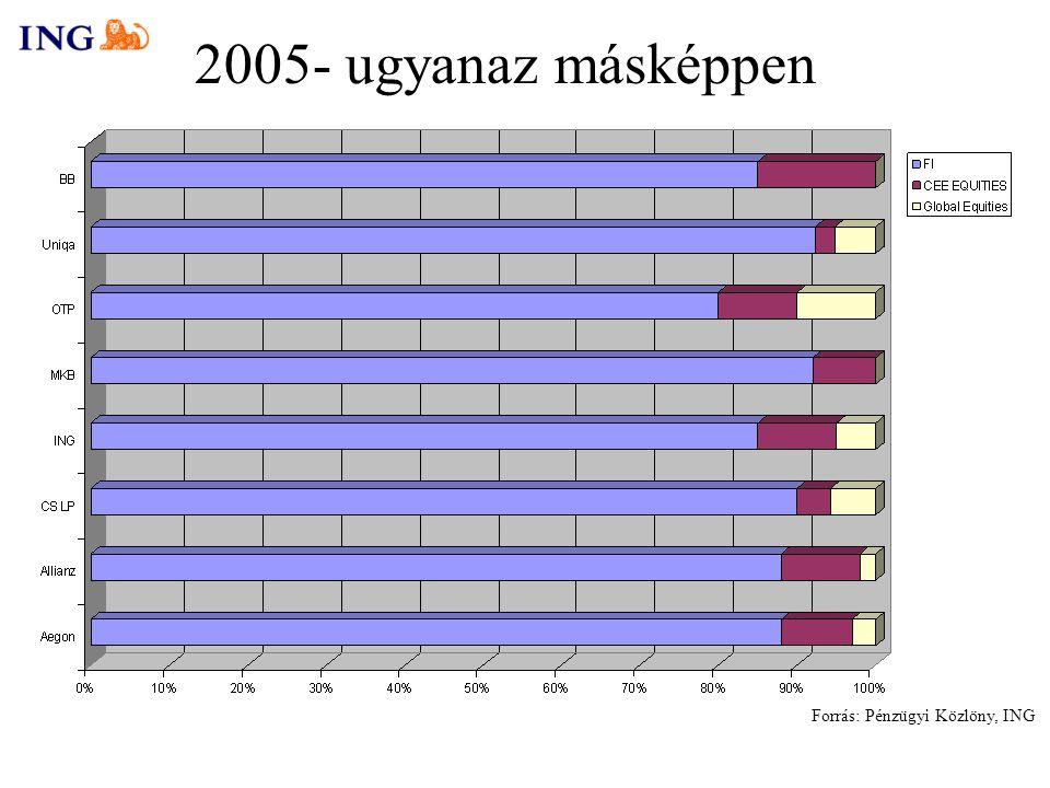 2005- ugyanaz másképpen Forrás: Pénzügyi Közlöny, ING
