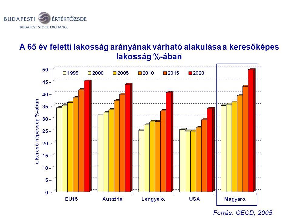 A magyar lakosság öregszik Forrás: OECD, 2005 A 65 év feletti lakosság arányának várható alakulása a keresőképes lakosság %-ában