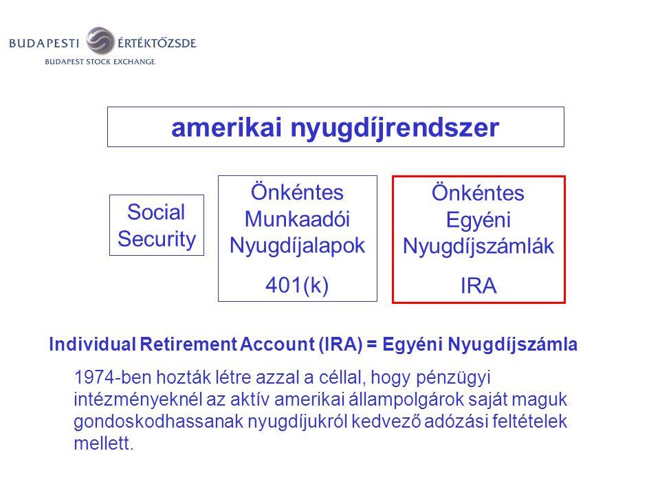 Hasonló megoldások a világban: USA amerikai nyugdíjrendszer Social Security Önkéntes Munkaadói Nyugdíjalapok 401(k) Önkéntes Egyéni Nyugdíjszámlák IRA Individual Retirement Account (IRA) = Egyéni Nyugdíjszámla 1974-ben hozták létre azzal a céllal, hogy pénzügyi intézményeknél az aktív amerikai állampolgárok saját maguk gondoskodhassanak nyugdíjukról kedvező adózási feltételek mellett.
