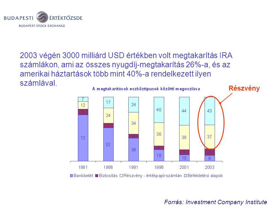 2003 végén 3000 milliárd USD értékben volt megtakarítás IRA számlákon, ami az összes nyugdíj-megtakarítás 26%-a, és az amerikai háztartások több mint 40%-a rendelkezett ilyen számlával.