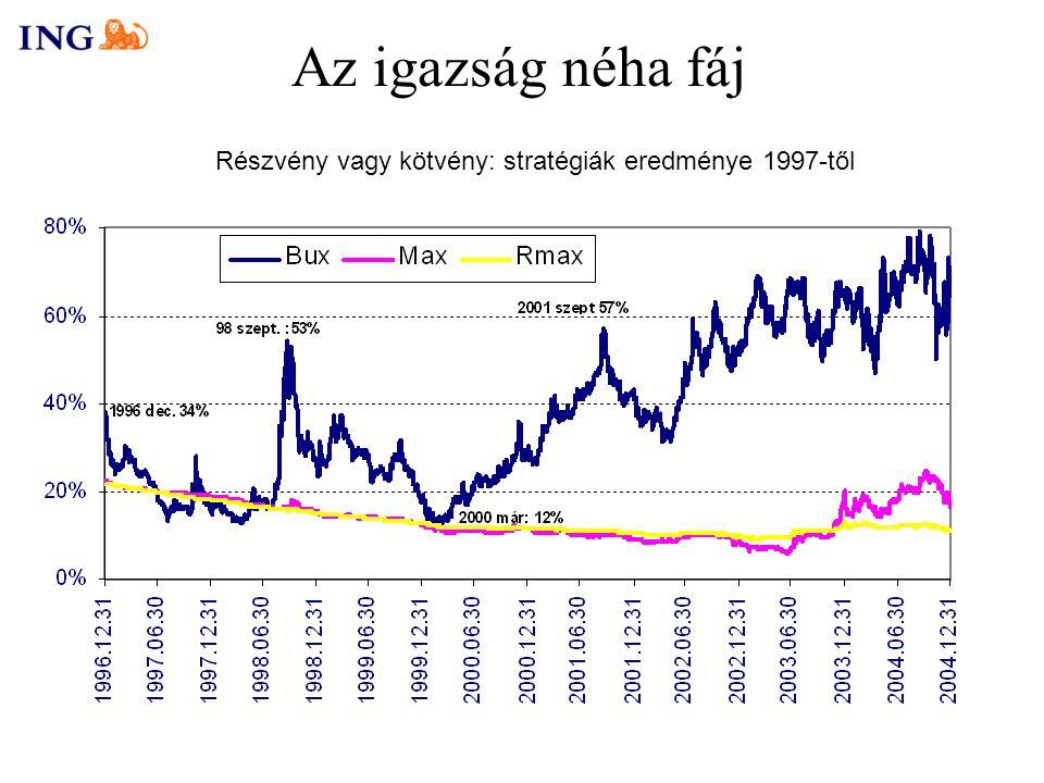 Az igazság néha fáj Részvény vagy kötvény: stratégiák eredménye 1997-től