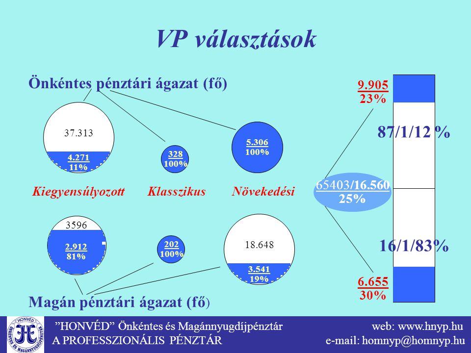 """""""HONVÉD"""" Önkéntes és Magánnyugdíjpénztár web: www.hnyp.hu A PROFESSZIONÁLIS PÉNZTÁR e-mail: homnyp@homnyp.hu VP választások 37.313 4.271 11% Önkéntes"""