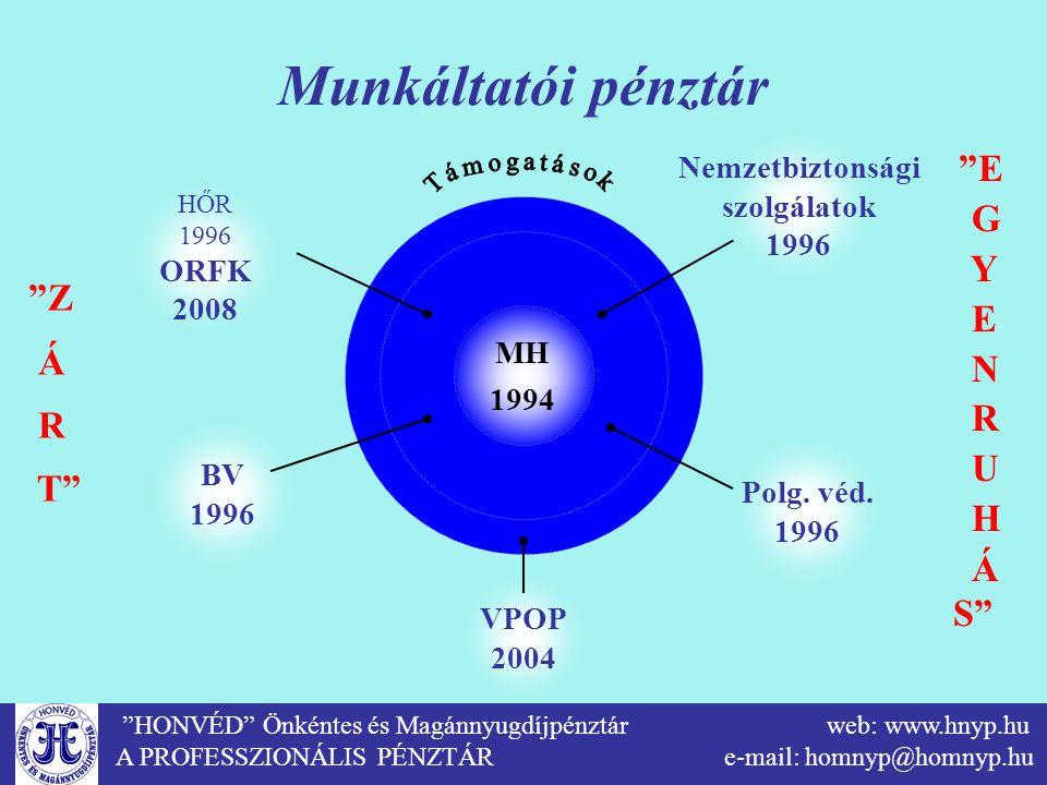 """""""HONVÉD"""" Önkéntes és Magánnyugdíjpénztár web: www.hnyp.hu A PROFESSZIONÁLIS PÉNZTÁR e-mail: homnyp@homnyp.hu Munkáltatói pénztár """"Z Á R T"""" """"E G Y E N"""