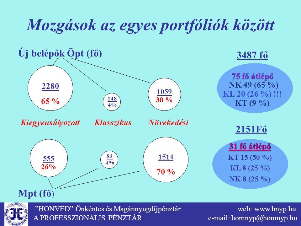 """""""HONVÉD"""" Önkéntes és Magánnyugdíjpénztár web: www.hnyp.hu A PROFESSZIONÁLIS PÉNZTÁR e-mail: homnyp@homnyp.hu Mozgások az egyes portfóliók között 2280"""