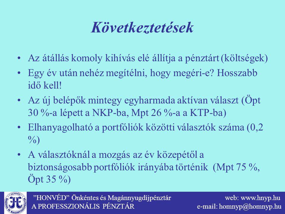 """""""HONVÉD"""" Önkéntes és Magánnyugdíjpénztár web: www.hnyp.hu A PROFESSZIONÁLIS PÉNZTÁR e-mail: homnyp@homnyp.hu Következtetések Az átállás komoly kihívás"""